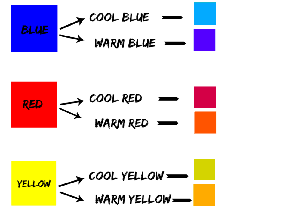 colored boxes showing the warm and cool versions of primary colors