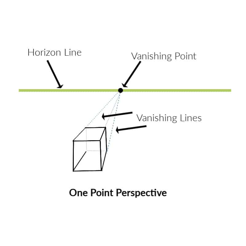 drawing of a cube and horizon line showing one point perspective