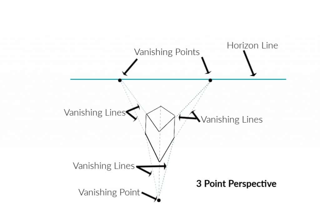 drawing of a cube and horizon line showing three point perspective