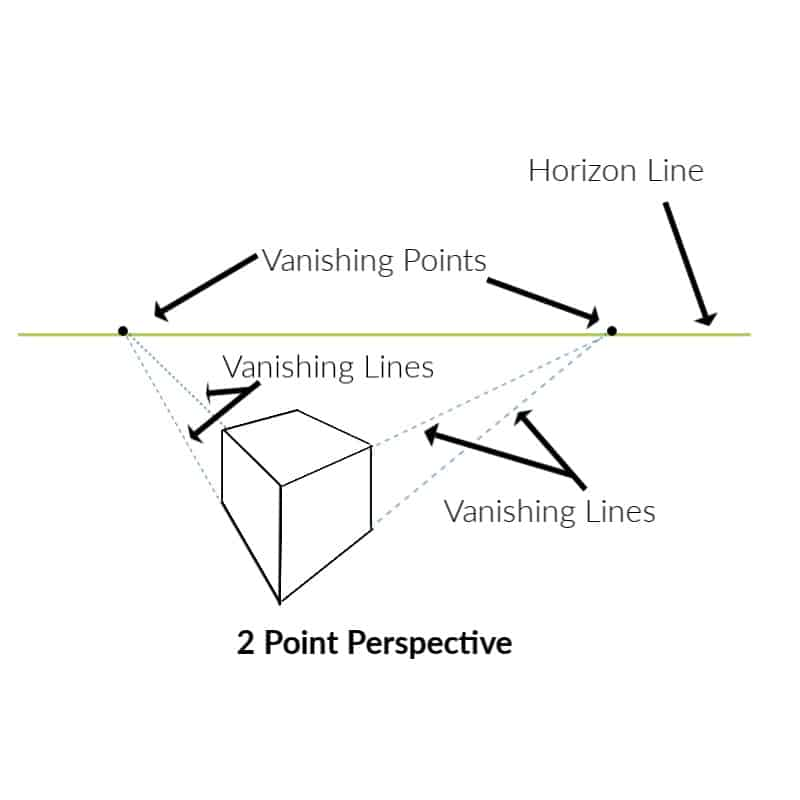 drawing of a cube and horizon line showing two point perspective