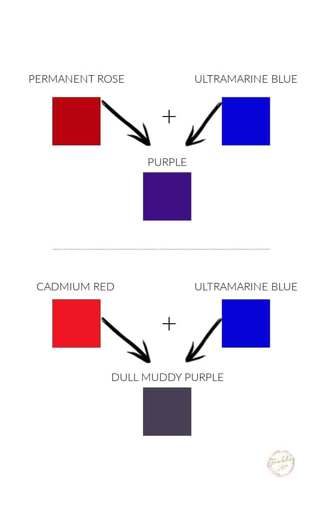 colour chart with red, blue and purple squares