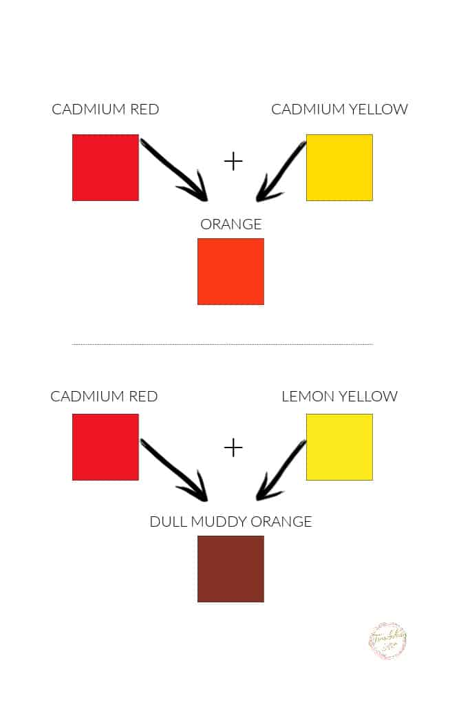 colour chart showing red, yellow and orange squares