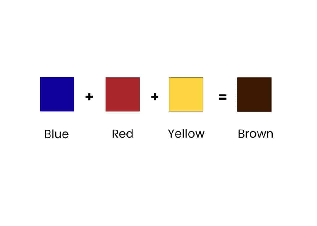 squares of blue, red, yellow and brown showing how to mix brown paint