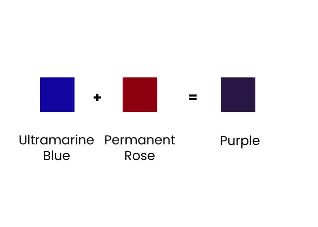 blue, permanent rose and purple squares showing how to mix purple