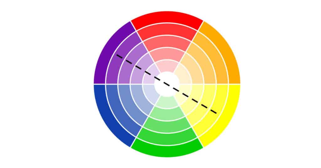 color wheel showing red, orange, yellow, green, blue and purple