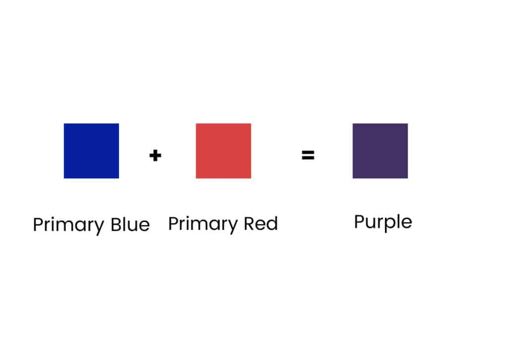 squares of blue, red and purple showing how to mix primary colors