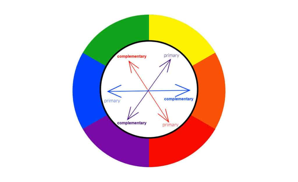 color wheel with arrows showing the complementary colors