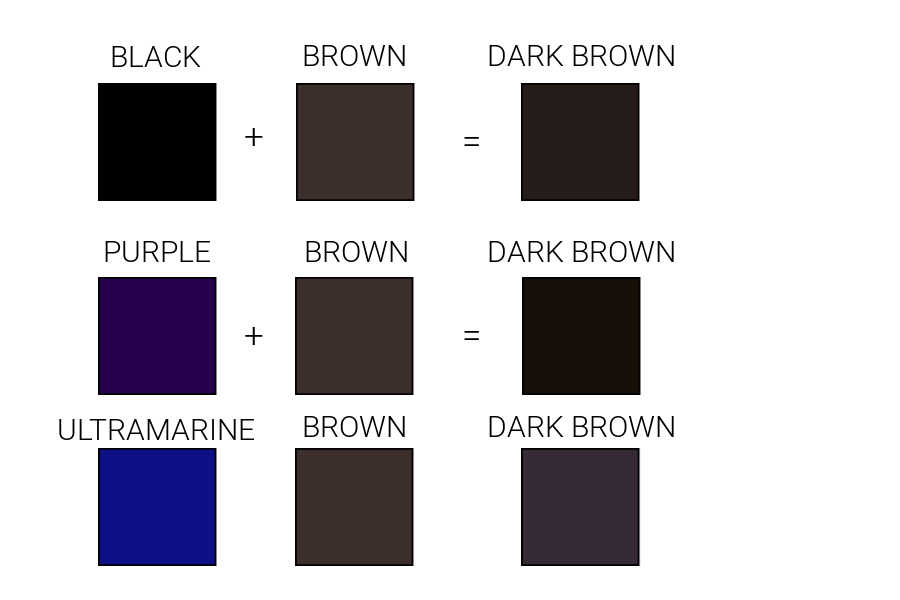 chart showing brown paint mixed with black, purple or ultramarine blue