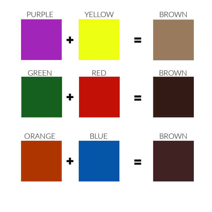 chart showing how to mix a secondary color with a primary to get brown