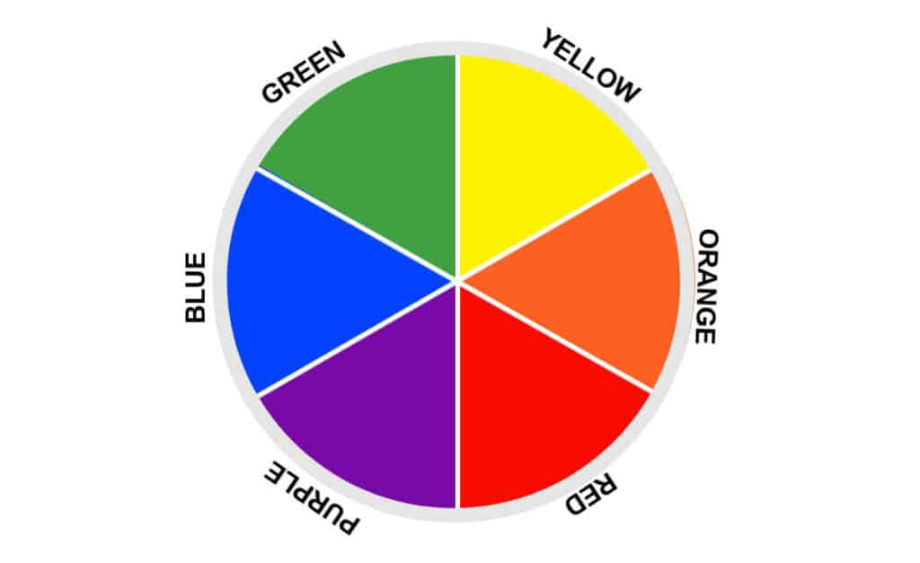 Secondary color wheel with green, yellow, orange, red, purple and blue wedges