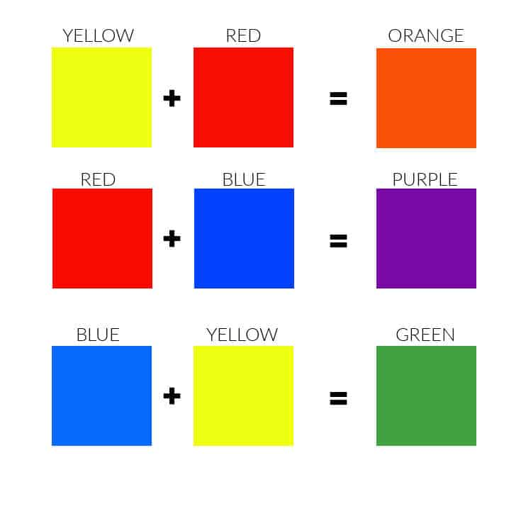 chart showing secondary color mixes