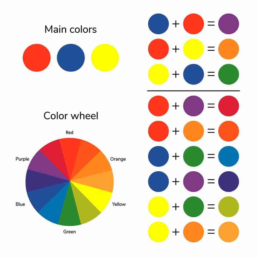 color wheel with small circles showing various color mixes