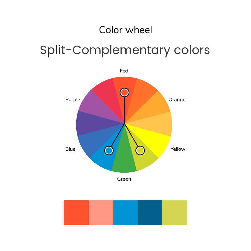 split complementary color wheel with squares of orange, blue and green