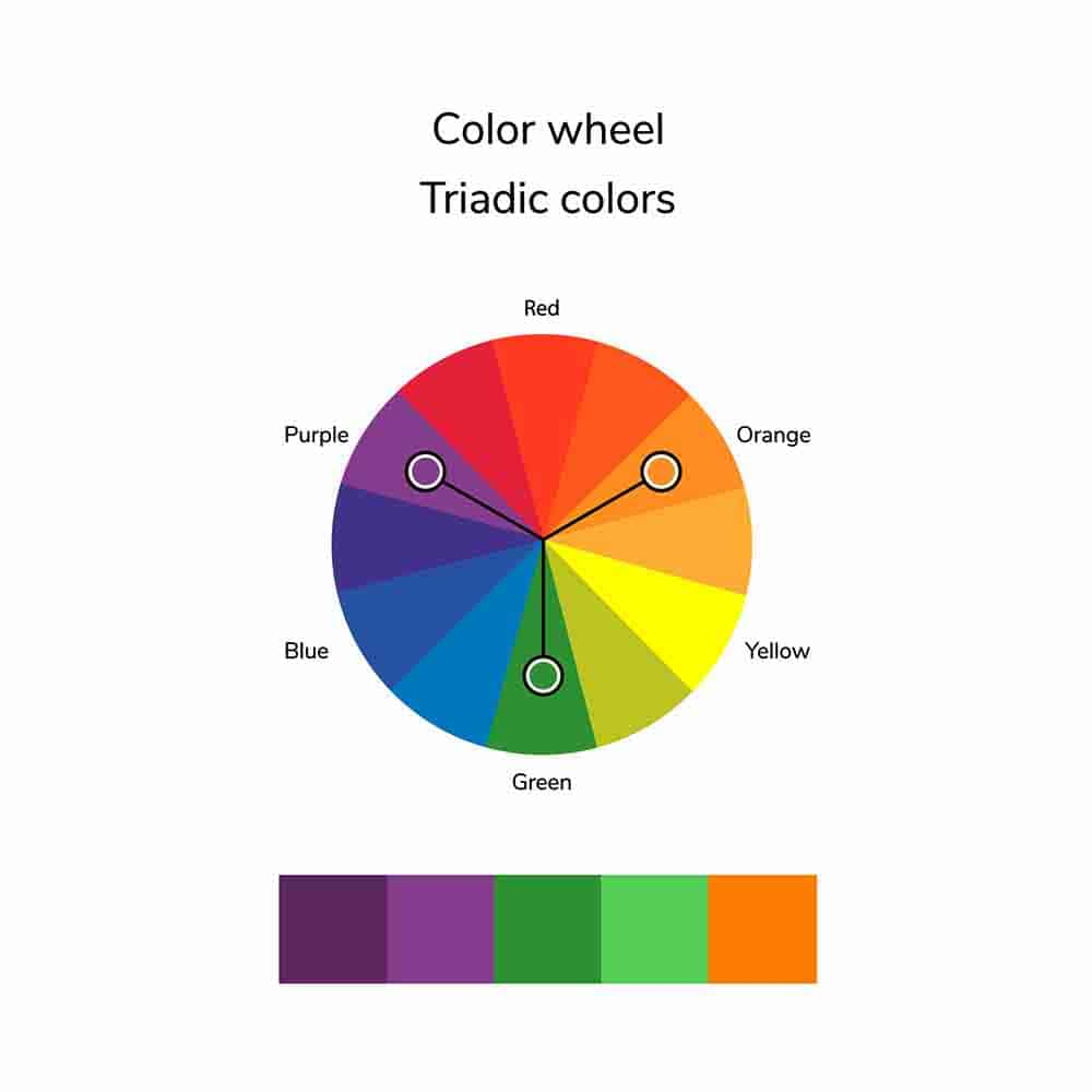 triadic color wheel and squares of purple, green and orange